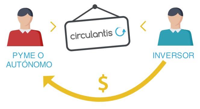 facturas circulantis