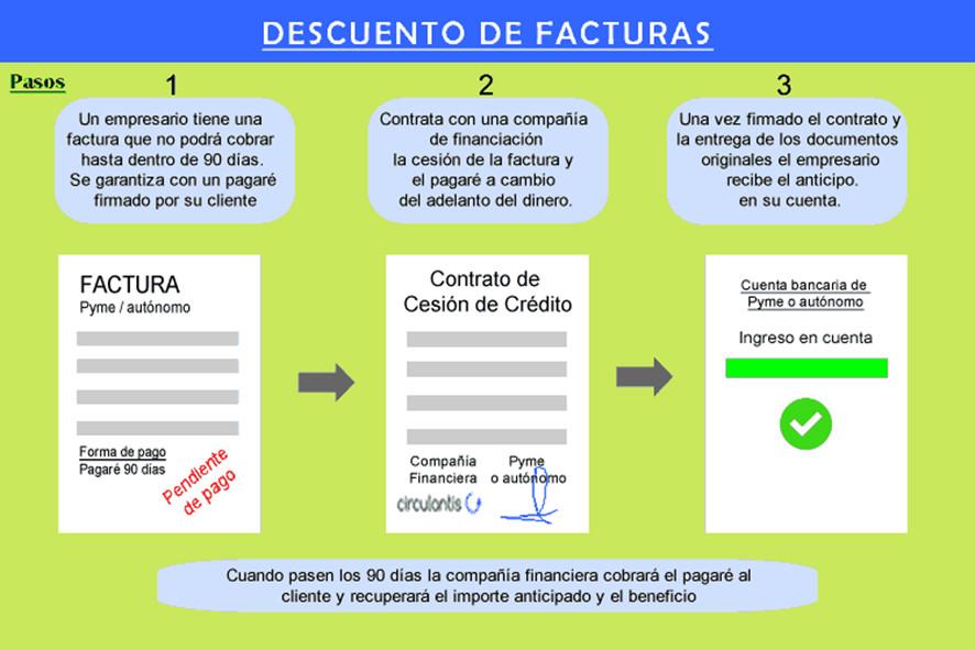 descuento de facturas img1 - circulantis