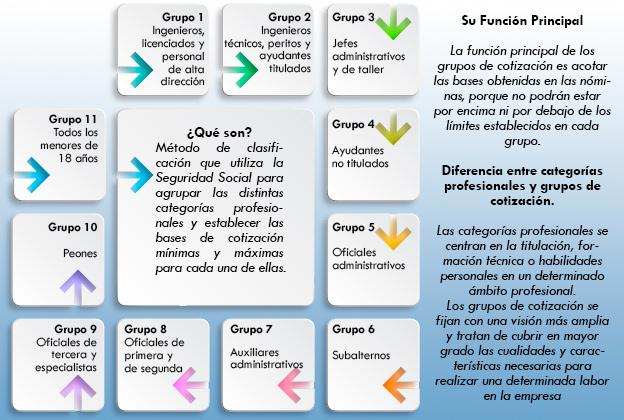 grupos de cotizacion infografia - circulantis