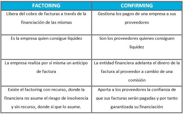Diferencias entre factoring y el confirming