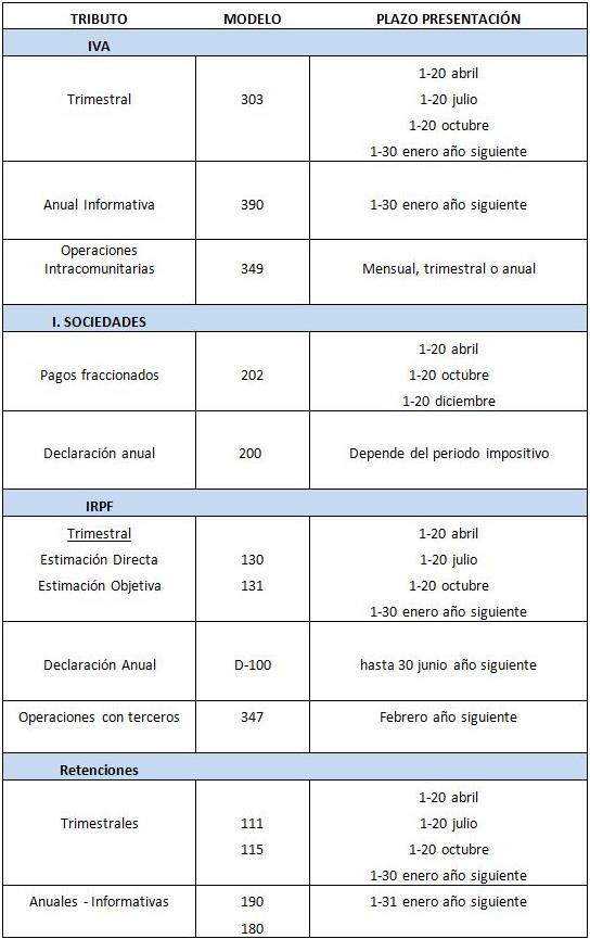 tabla resumen de obligaciones fiscales - circulantis