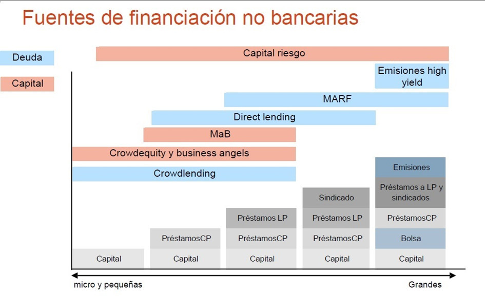 financiacion alternativa img3 - circulantis