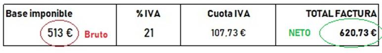 diferencia entre precio bruto y precio neto en una factura img3 - circulantis