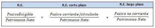ratio endeudamiento empresa img1 - circulantis