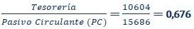 ratio liquidez img6 - circulantis