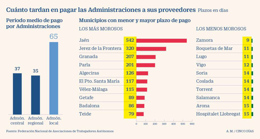 factoring a ayuntamientos img3 - circulantis