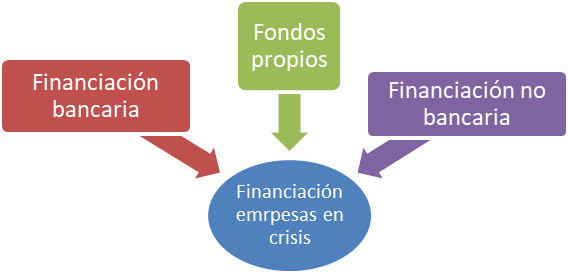 financiacion para empresas en crisis img1 - circulantis