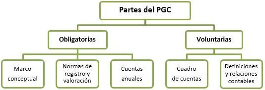 todo que lo debes saber sobre el plan general contable img1 - circulantis