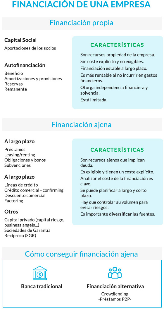 financiacion propia y ajena img1 - circulantis