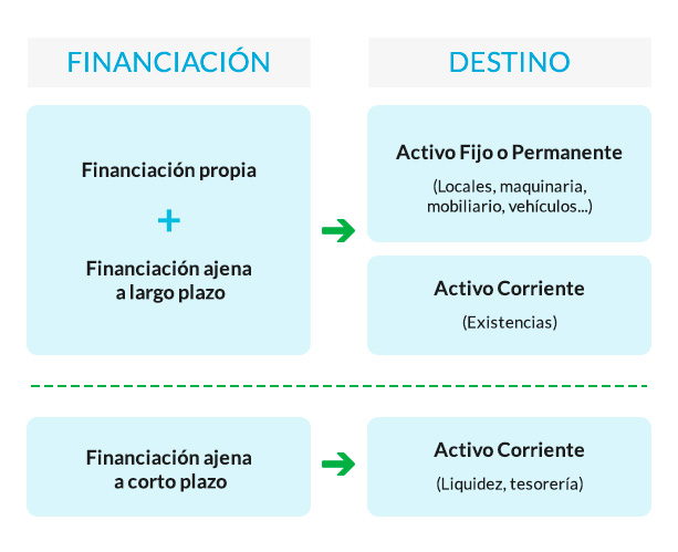 financiacion propia y ajena img2 - circulantis