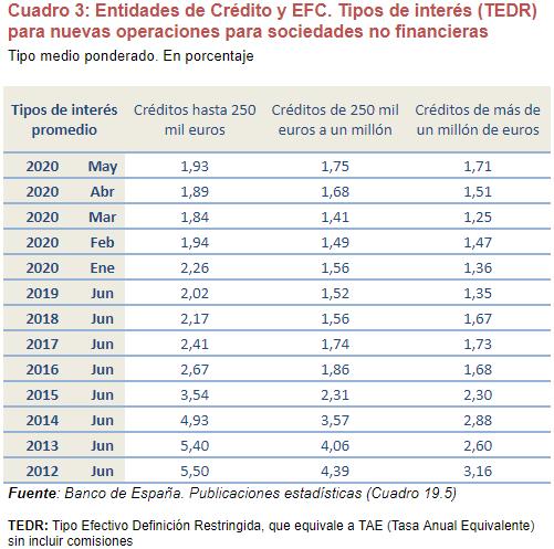 estudio analisis credito bancario empresas img10 - circulantis