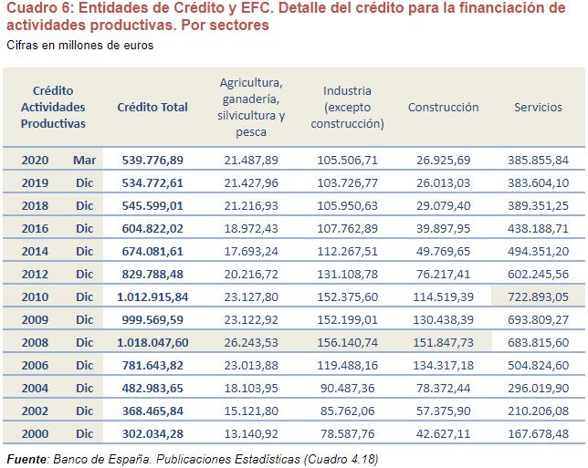 estudio analisis credito bancario empresas img15 - circulantis