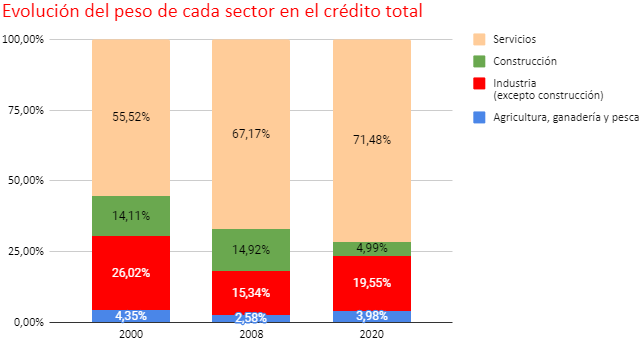 estudio analisis credito bancario empresas img18 - circulantis