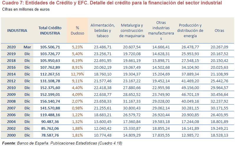 estudio analisis credito bancario empresas img19 - circulantis