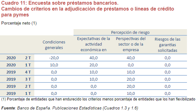 estudio analisis credito bancario empresas img27 - circulantis