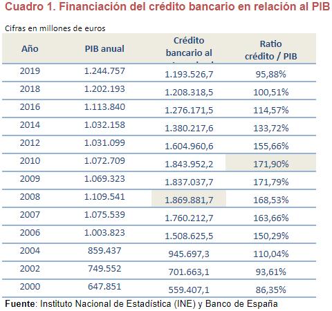 estudio analisis credito bancario empresas img4 - circulantis