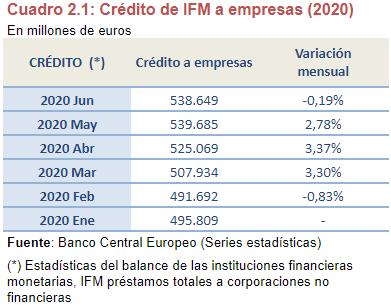 estudio analisis credito bancario empresas img8 - circulantis
